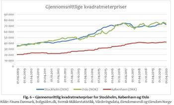 """Figur 6 """"Fakta om boligmarkedet"""" mai 2020 av Eiendomsverdi."""