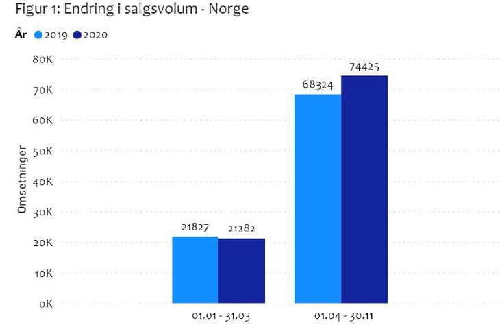Figur 1: Fakta om boligmarkedet. Skjermdump Eiendomsverdi.