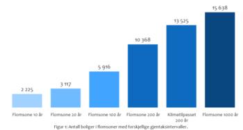 Figur 1: Antall boliger i flomsoner med forskjellige Figur 1: Antall boliger i flomsoner med forskjellige gjentaksintervaller. Figur: Eiendomsverdi.. Eiendomsverdi.