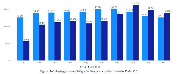 Fakta om boligmarkedet. Figur 1.