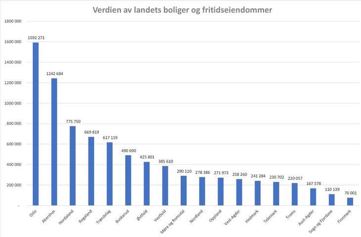 Verdien av landets boliger og fritidseiendommer responsive-focuspoint focus-horizontal-50 focus-vertical-50