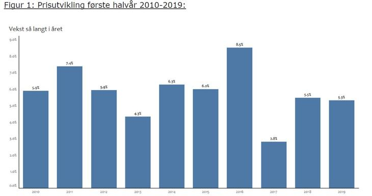 Prisutvikling første halvår 2010-2019