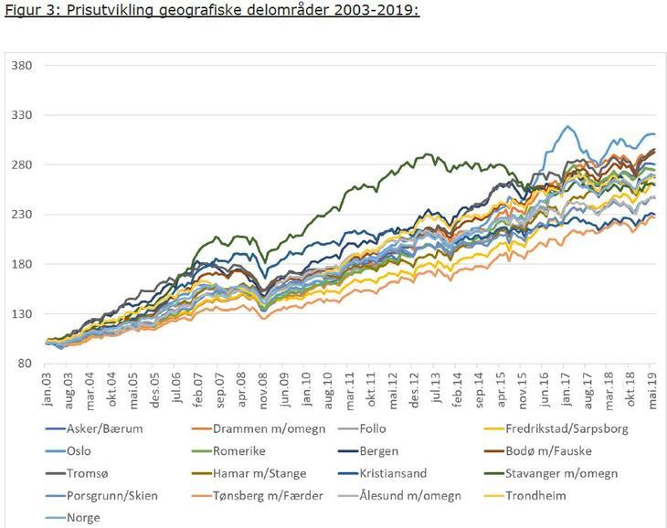 Prisutvikling geografiske delområder 2003-2019