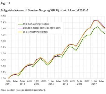 Boligpisindeksene til Eiendom Norge og SSB