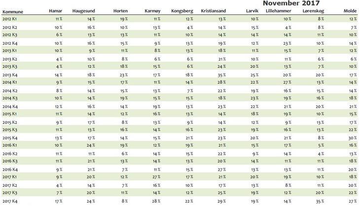 Andel boliger solgt med endret prisantydning, 40 mest folkerike kommuner 2012-2017: