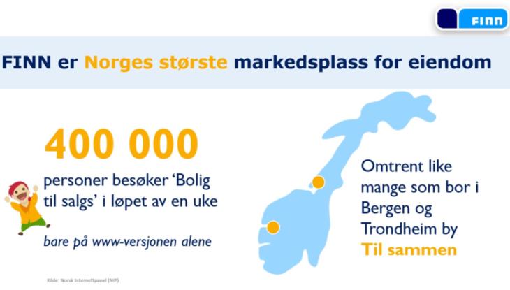 Finn er Norges største markedsplass for eiendom